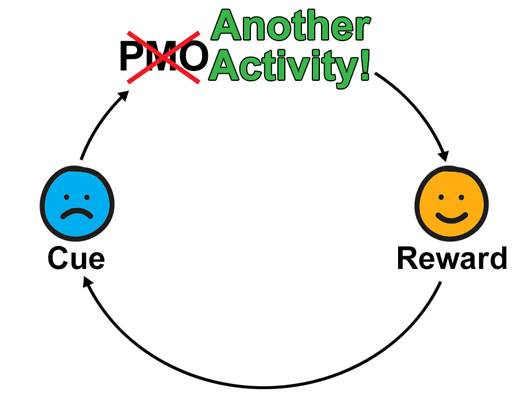 no-pmo cue habit reward cycle