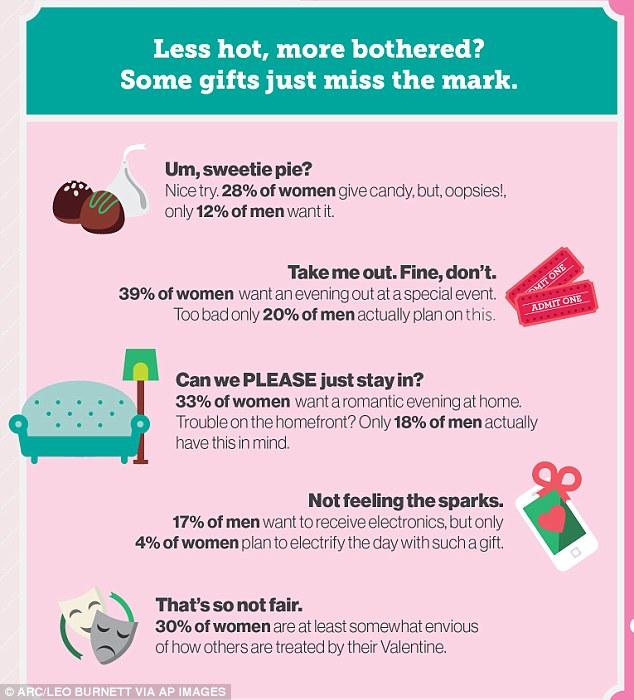 valentines day dating behavior